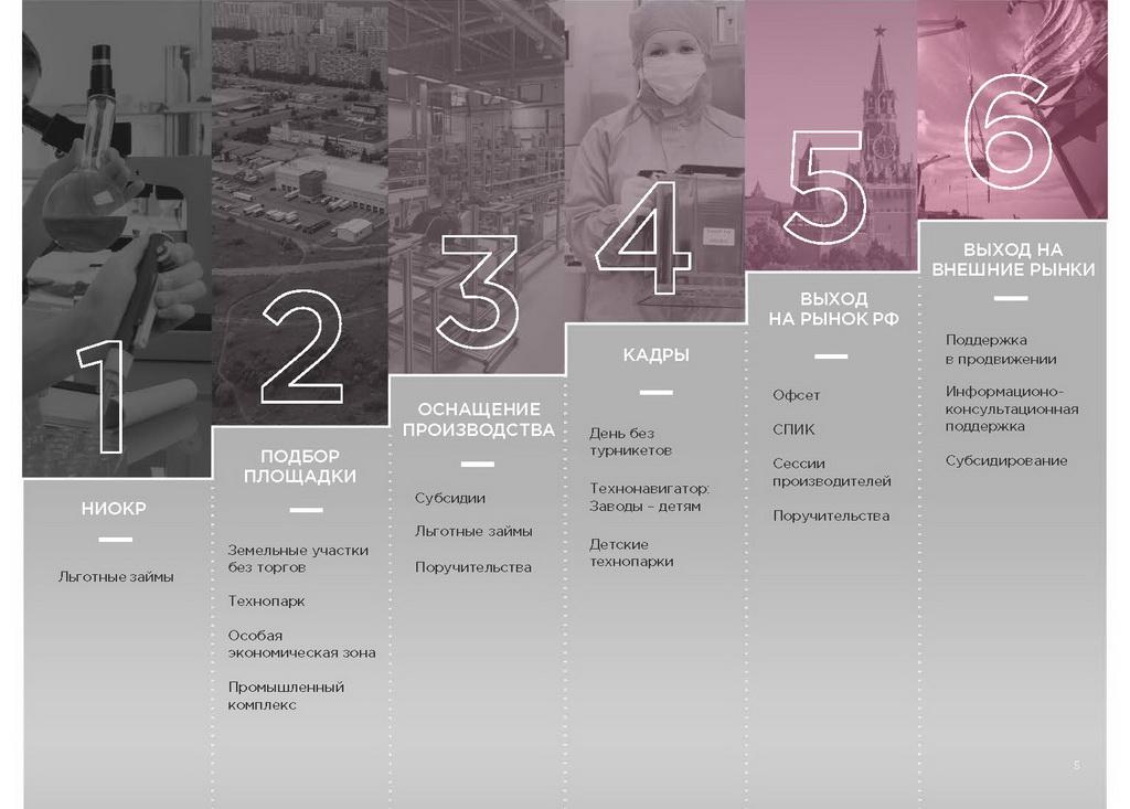 Меры поддержки промышленных предприятий